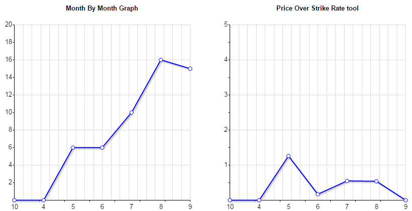 Bath Profit Trend