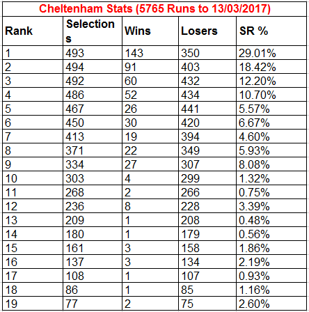 Cheltenham Race Statistics 2017