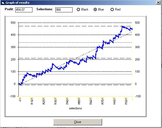SPB System Builder Graph